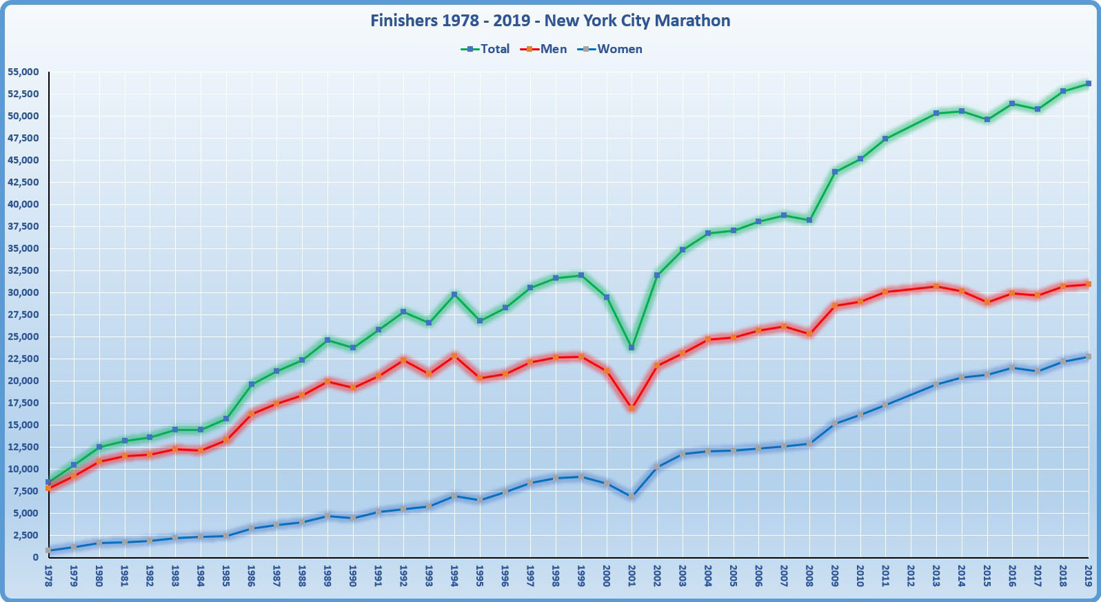 Number of finishers 1978 - 2016